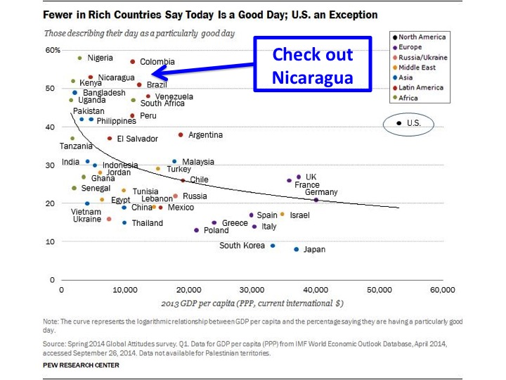 Happiest Countries Study