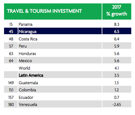 Travel & Tourism Investment